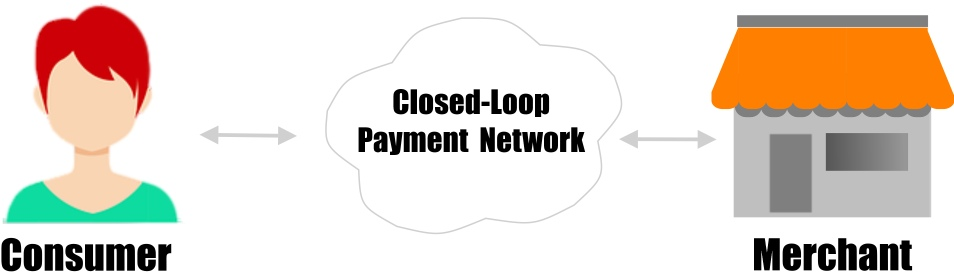 A closed-loop payment network transaction.
