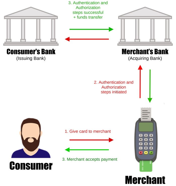 A typical open-loop payment system transaction