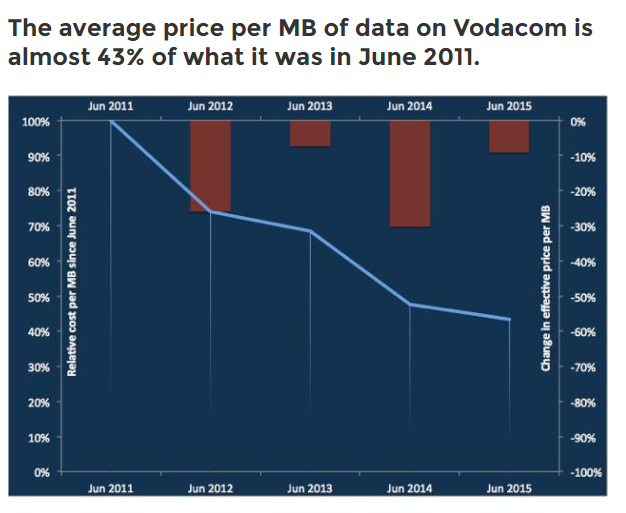 Vodacom data costs